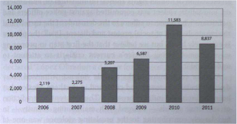 Source: Watt and Zepeda 2012, 181. Prepared by the authors with the database of Reforma newspaper