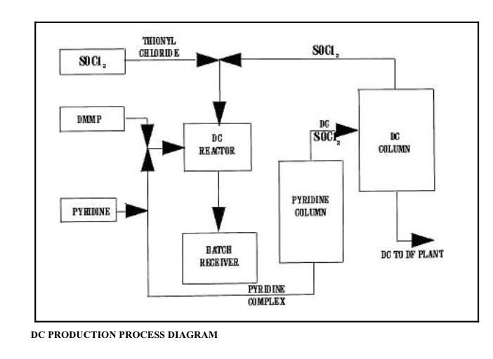 DC Process