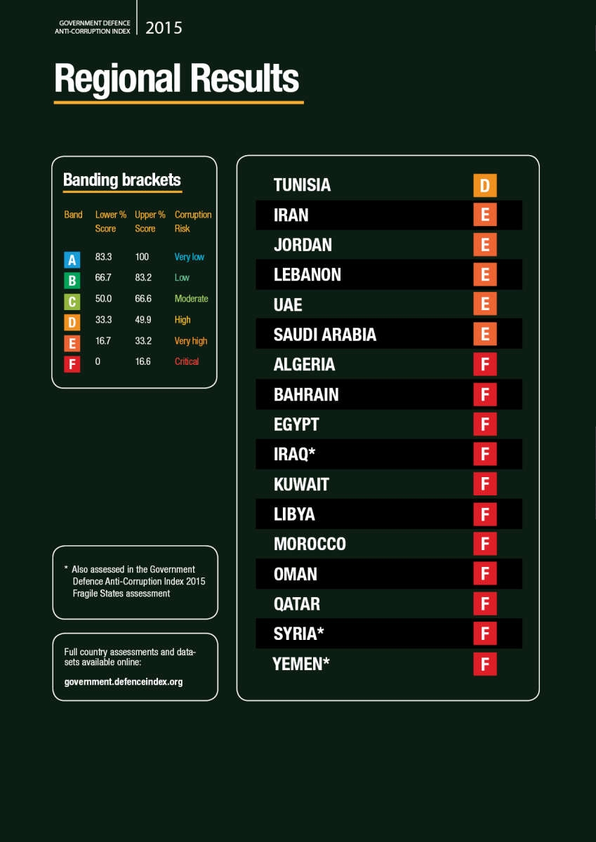 Meaning of transparency ranks and overview MENA countries. Image used with permission, courtesy: TI Defence Index. Click to view full size