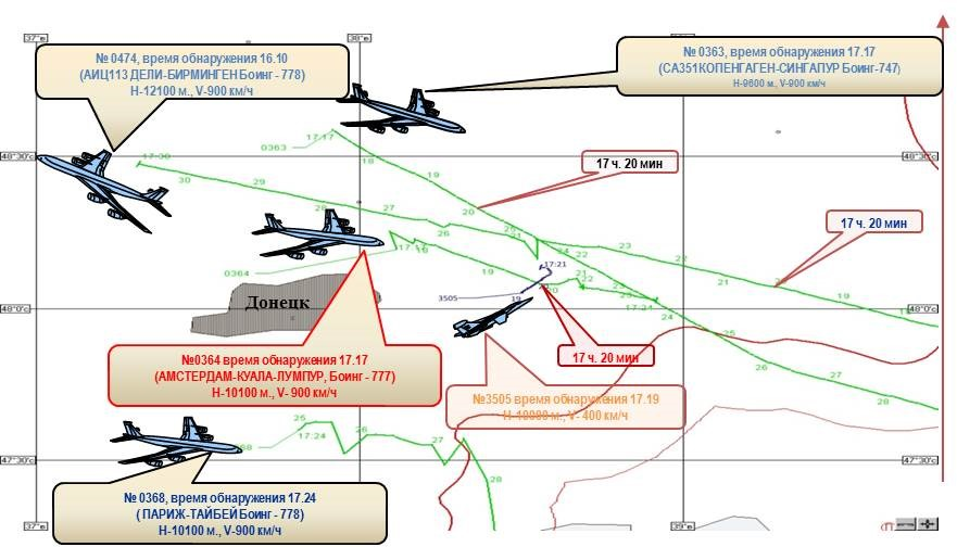 Diagram shown by Russian Defense Ministry on 21.07.2014