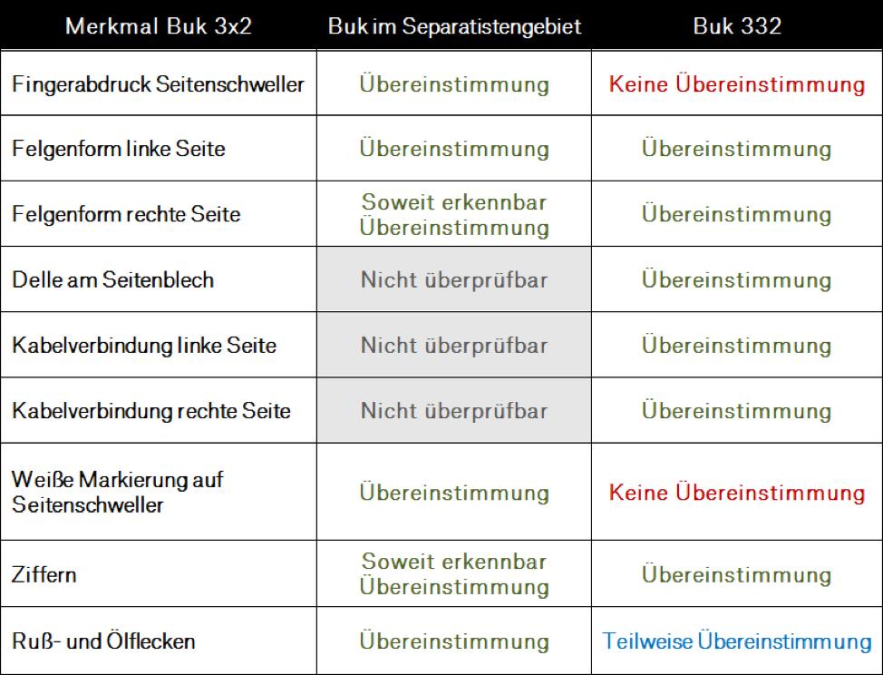 table_de2