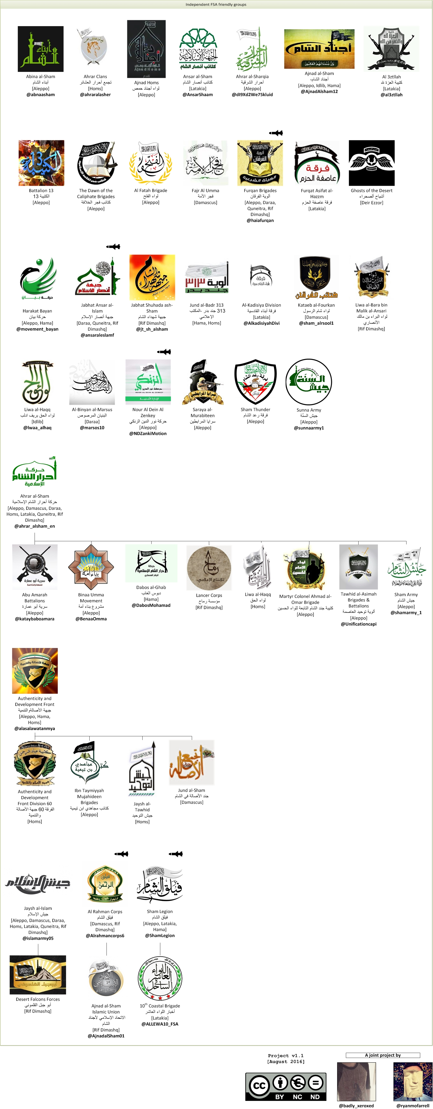 All independent FSA friendly groups— missile symbols indicate a faction has been supplied with BGM-71 TOW ATGMs