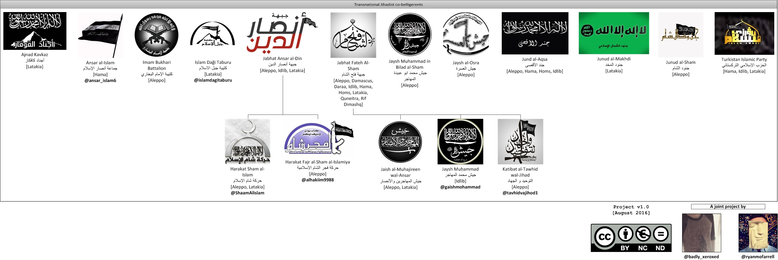 All transnational Jihadi co-belligerents in the Syrian Civil War