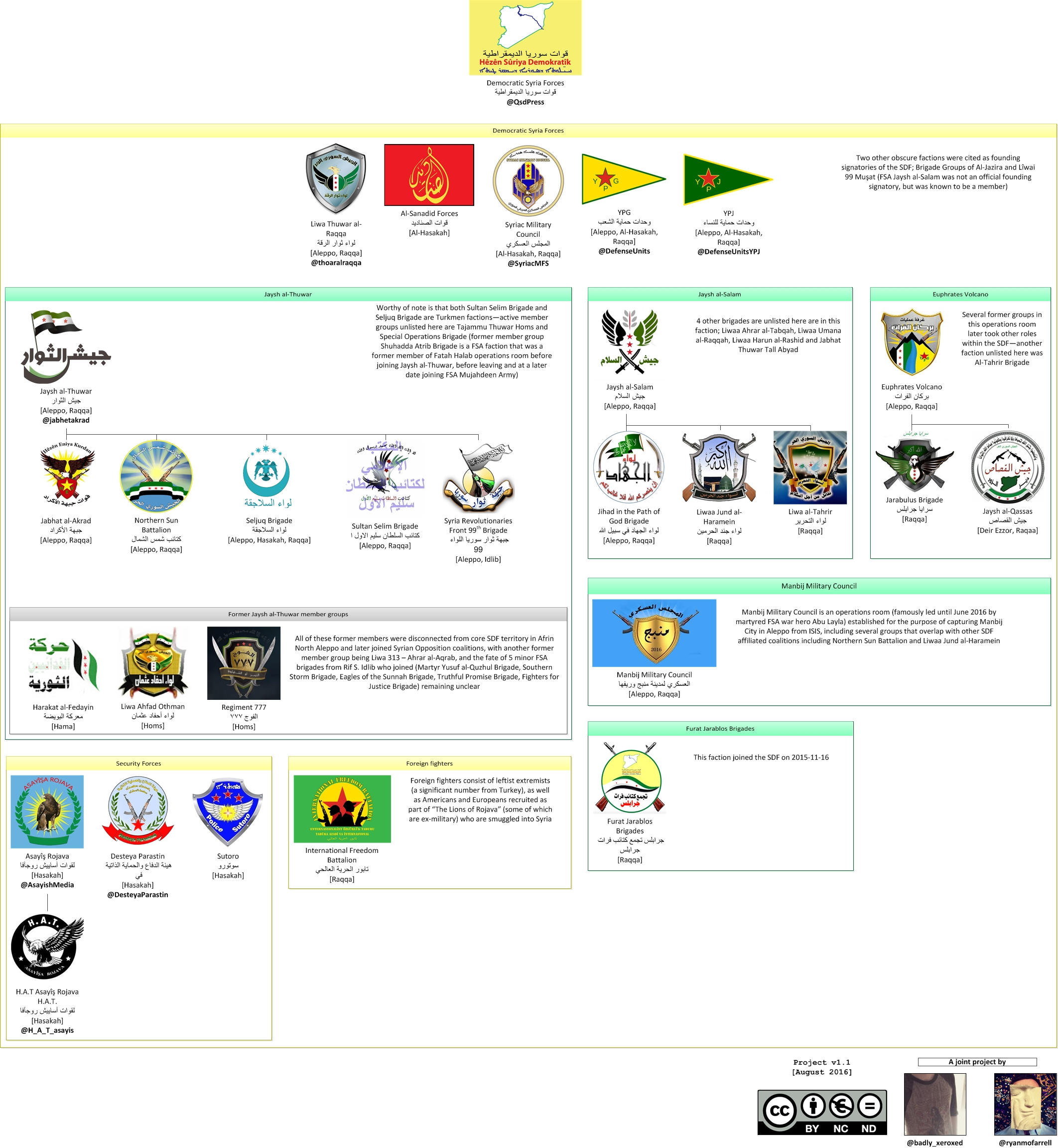 All identifiable current and former SDF factions
