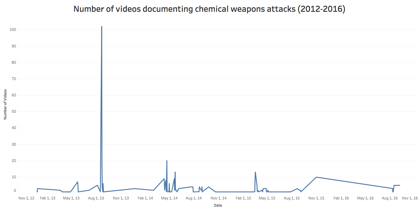 Timeline of Chemical Weapons Attacks in Syria