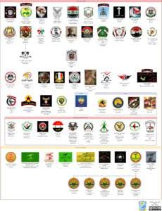 Assad regime militias in the Syrian Civil War