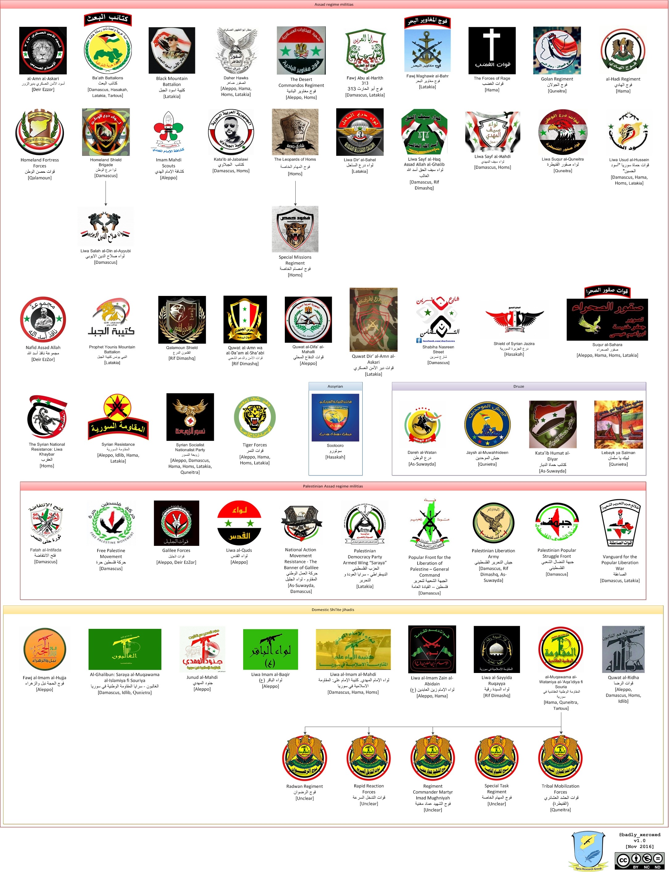 Assad regime militias in the Syrian Civil War