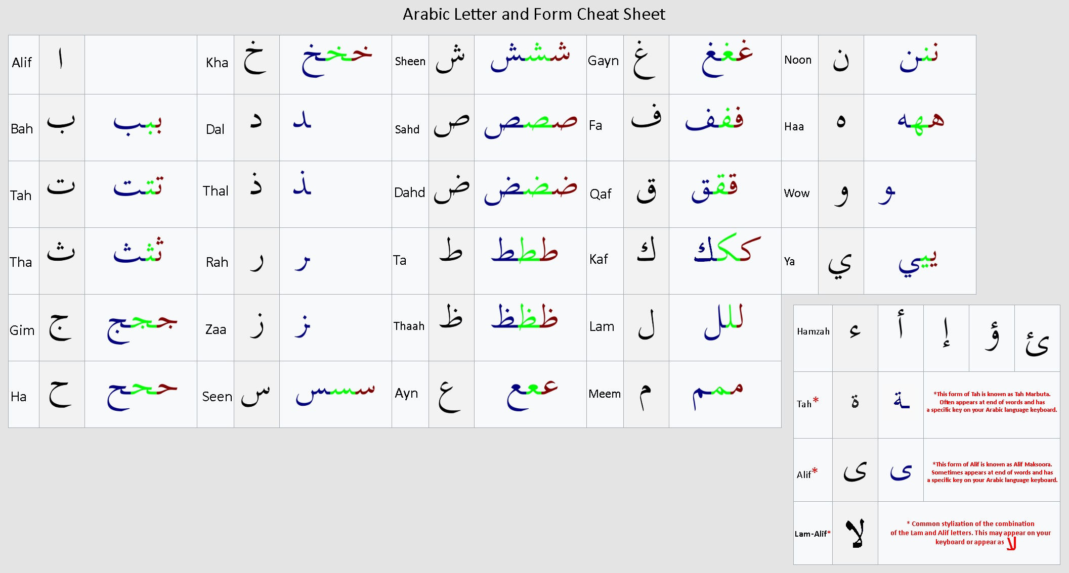 Arabic Cheat Sheet