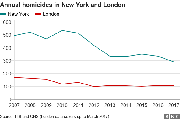 Lies, Damned Lies, And Statistics: Why London's Murder Rate Is Not Higher Than NYC's
