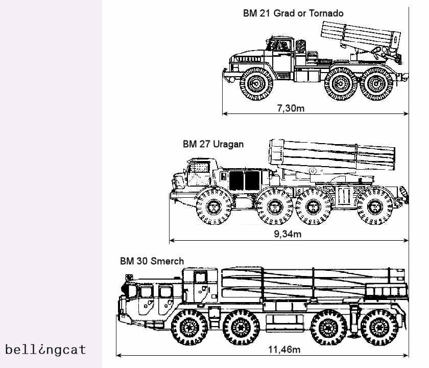 Russian MLRS systems